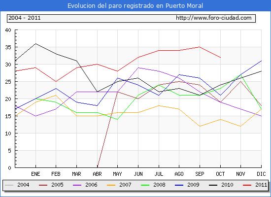 Evolucion  de los datos de parados para el Municipio de PUERTO MORAL hasta OCTUBRE del 2011.