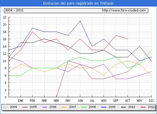 Evolucion  de los datos de parados para el Municipio de TREFACIO hasta OCTUBRE del 2011.