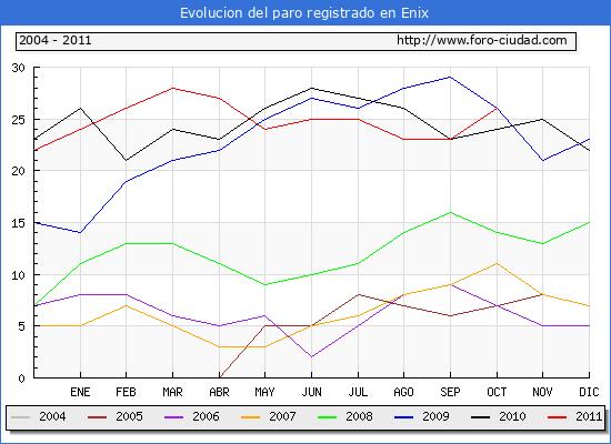 Evolucion  de los datos de parados para el Municipio de ENIX hasta OCTUBRE del 2011.