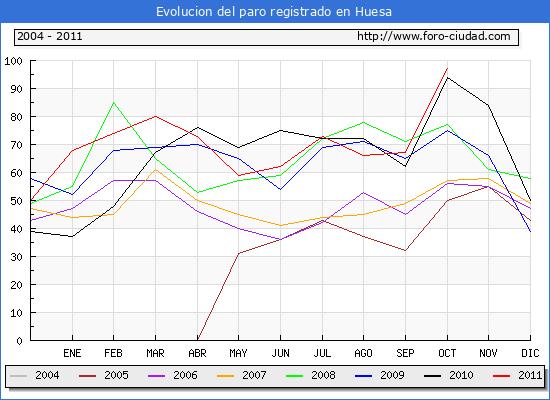 Evolucion  de los datos de parados para el Municipio de HUESA hasta OCTUBRE del 2011.