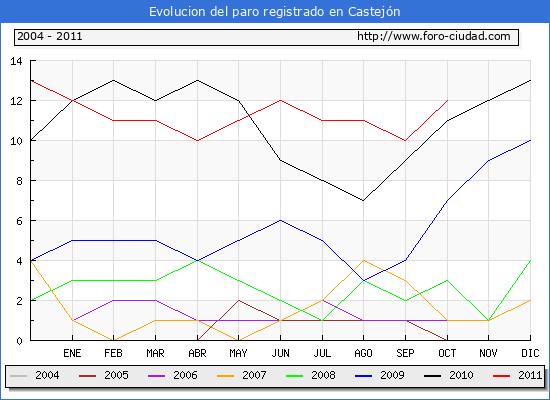 Evolucion  de los datos de parados para el Municipio de CASTEJON hasta OCTUBRE del 2011.