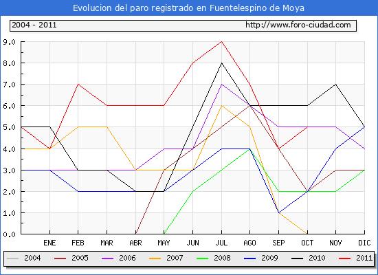 Evolucion  de los datos de parados para el Municipio de FUENTELESPINO DE MOYA hasta OCTUBRE del 2011.