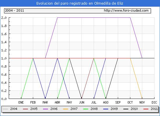 Evolucion  de los datos de parados para el Municipio de OLMEDILLA DE ELIZ hasta OCTUBRE del 2011.
