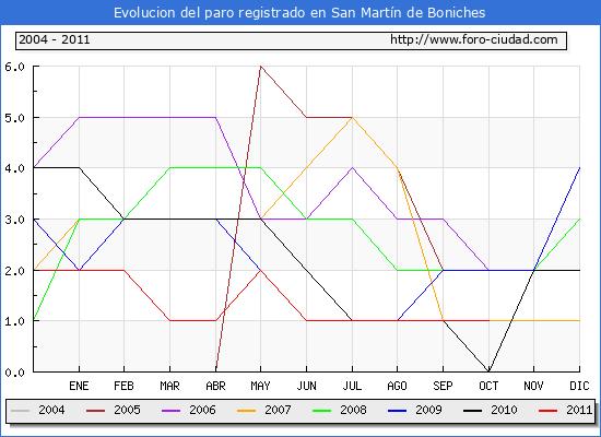 Evolucion  de los datos de parados para el Municipio de SAN MARTIN DE BONICHES hasta OCTUBRE del 2011.