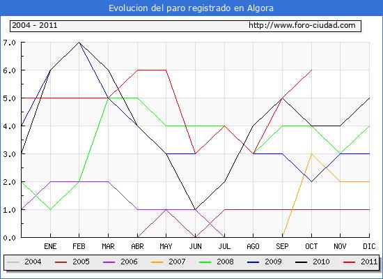 Evolucion  de los datos de parados para el Municipio de ALGORA hasta OCTUBRE del 2011.