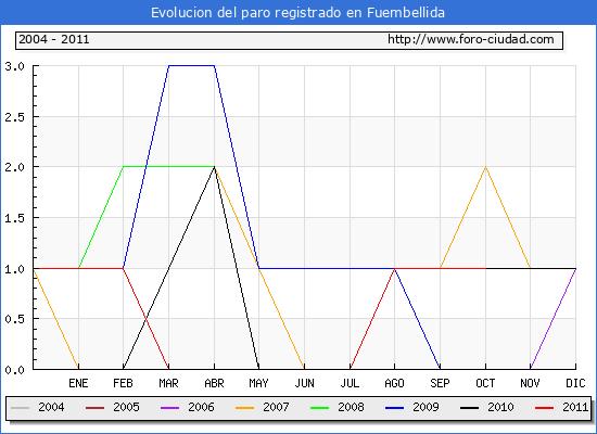 Evolucion  de los datos de parados para el Municipio de FUEMBELLIDA hasta OCTUBRE del 2011.