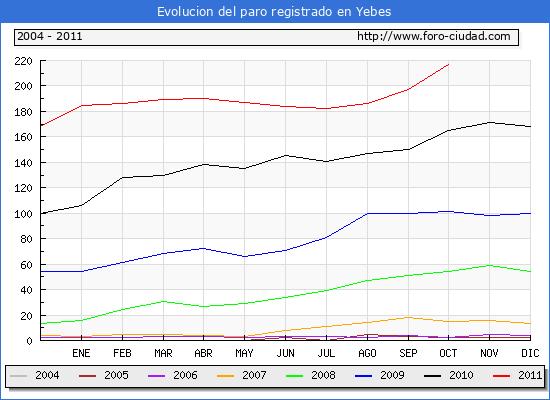 Evolucion  de los datos de parados para el Municipio de YEBES hasta OCTUBRE del 2011.