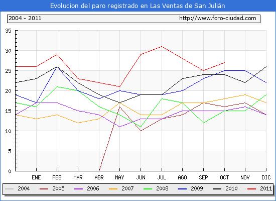 Evolucion  de los datos de parados para el Municipio de LAS VENTAS DE SAN JULIAN hasta OCTUBRE del 2011.