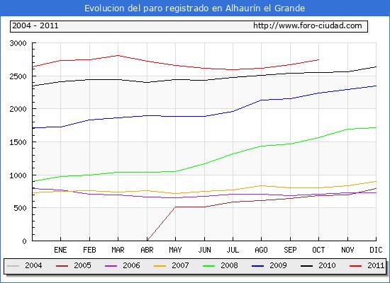 Evolucion  de los datos de parados para el Municipio de ALHAURIN EL GRANDE hasta OCTUBRE del 2011.