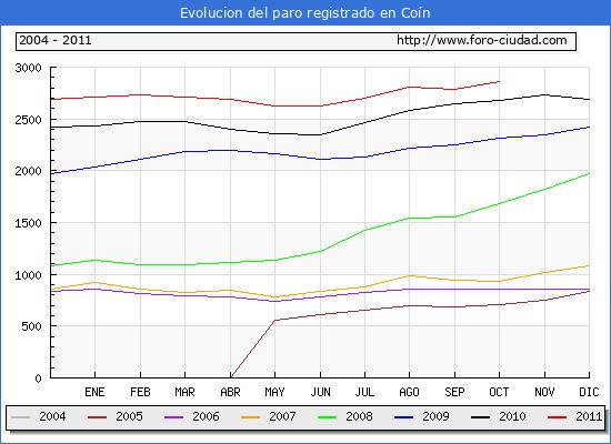 Evolucion  de los datos de parados para el Municipio de COIN hasta OCTUBRE del 2011.