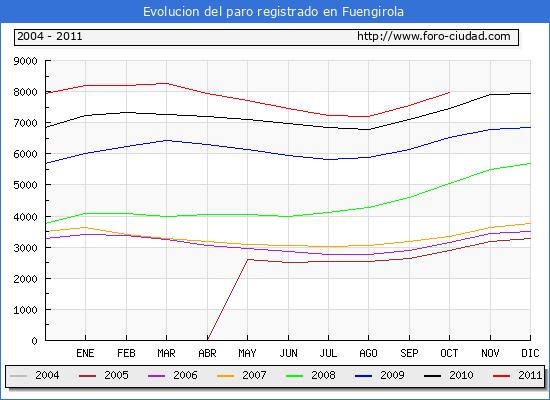 Evolucion  de los datos de parados para el Municipio de FUENGIROLA hasta OCTUBRE del 2011.