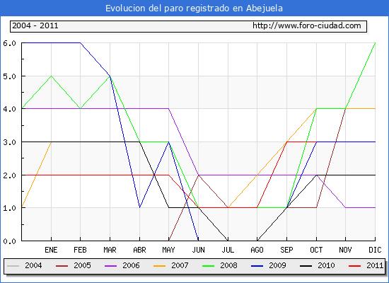 Evolucion de los datos de parados para el Municipio de Abejuela hasta Octubre del 2011.