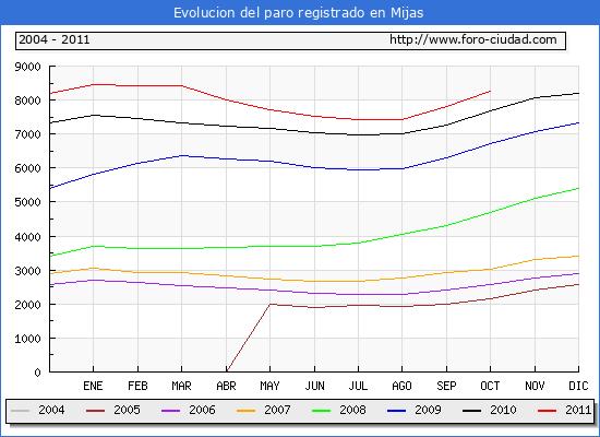 Evolucion  de los datos de parados para el Municipio de MIJAS hasta OCTUBRE del 2011.