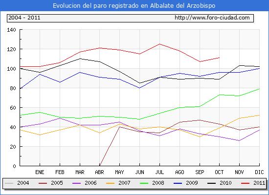 Evolucion  de los datos de parados para el Municipio de ALBALATE DEL ARZOBISPO hasta OCTUBRE del 2011.