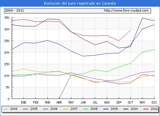 Evolucion  de los datos de parados para el Municipio de CALANDA hasta OCTUBRE del 2011.