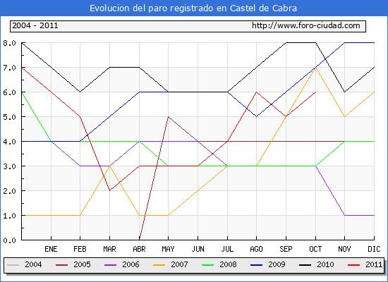 Evolucion  de los datos de parados para el Municipio de CASTEL DE CABRA hasta OCTUBRE del 2011.