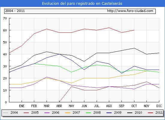 Evolucion  de los datos de parados para el Municipio de CASTELSERAS hasta OCTUBRE del 2011.