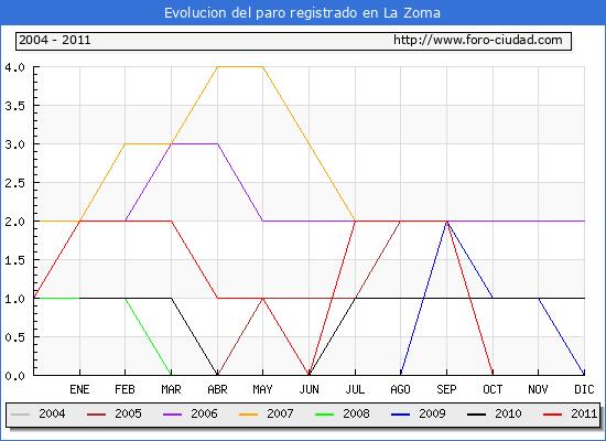 Evolucion  de los datos de parados para el Municipio de LA ZOMA hasta OCTUBRE del 2011.