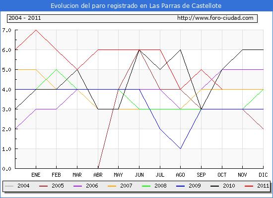 Evolucion  de los datos de parados para el Municipio de LAS PARRAS DE CASTELLOTE hasta OCTUBRE del 2011.