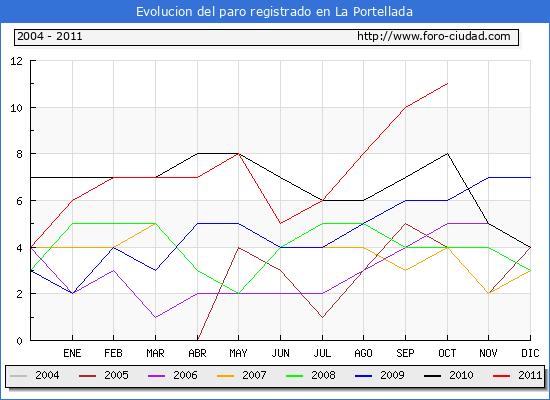 Evolucion  de los datos de parados para el Municipio de LA PORTELLADA hasta OCTUBRE del 2011.