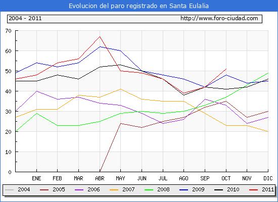 Evolucion  de los datos de parados para el Municipio de SANTA EULALIA hasta OCTUBRE del 2011.