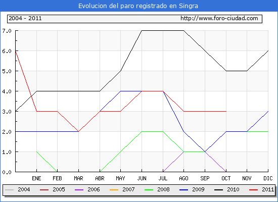 Evolucion  de los datos de parados para el Municipio de SINGRA hasta OCTUBRE del 2011.