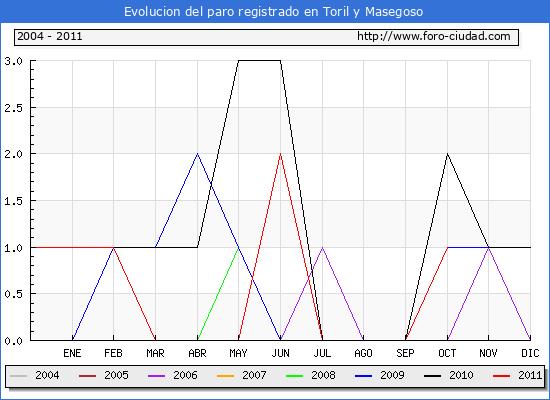 Evolucion  de los datos de parados para el Municipio de TORIL Y MASEGOSO hasta OCTUBRE del 2011.