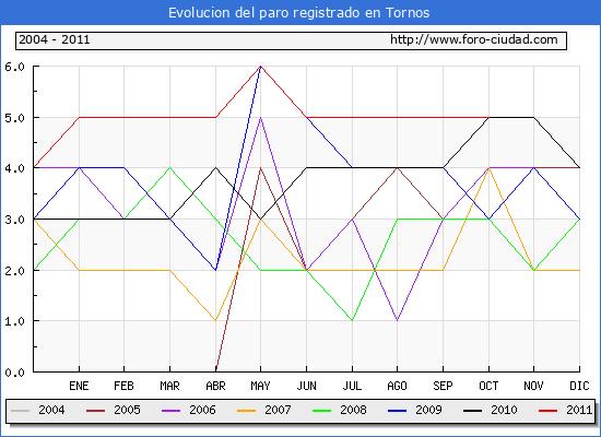 Evolucion  de los datos de parados para el Municipio de TORNOS hasta OCTUBRE del 2011.