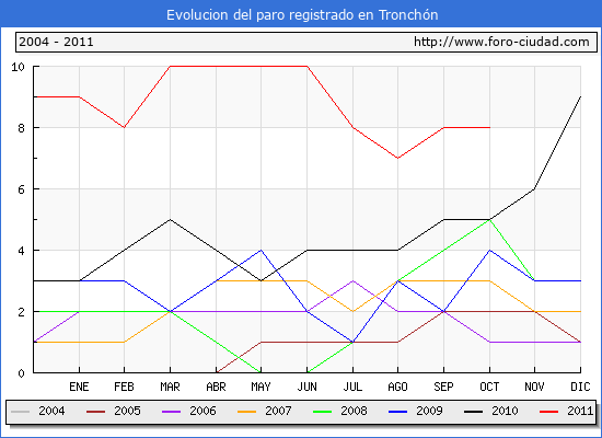 Evolucion  de los datos de parados para el Municipio de TRONCHON hasta OCTUBRE del 2011.