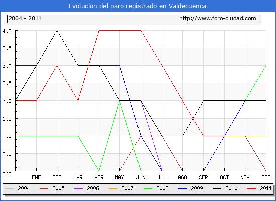 Evolucion  de los datos de parados para el Municipio de VALDECUENCA hasta OCTUBRE del 2011.