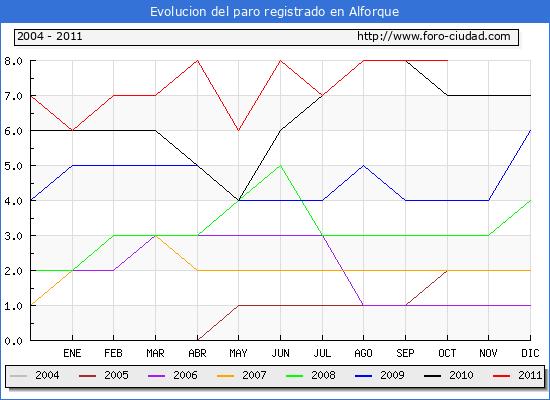 Evolucion  de los datos de parados para el Municipio de ALFORQUE hasta OCTUBRE del 2011.