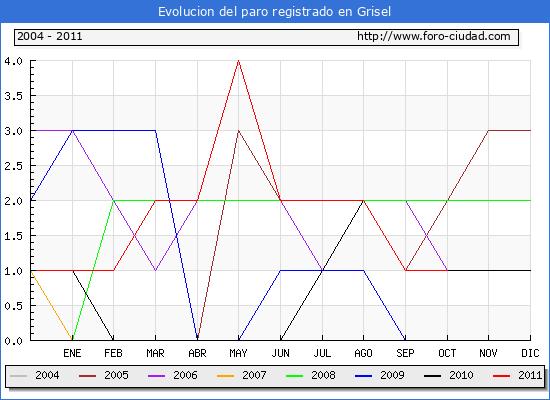Evolucion  de los datos de parados para el Municipio de GRISEL hasta OCTUBRE del 2011.