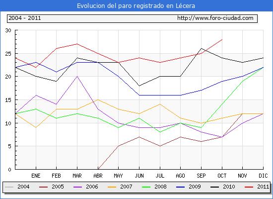 Evolucion  de los datos de parados para el Municipio de LECERA hasta OCTUBRE del 2011.
