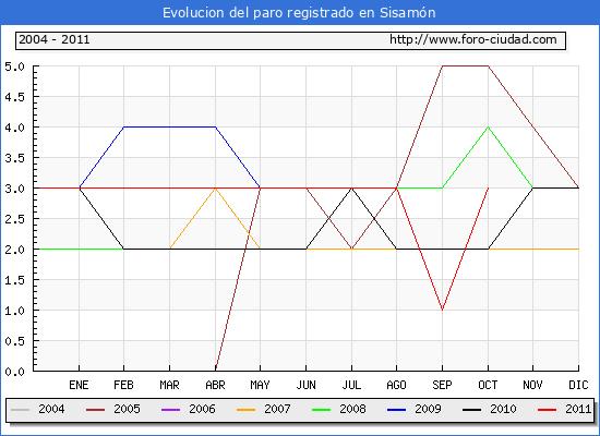 Evolucion  de los datos de parados para el Municipio de SISAMON hasta OCTUBRE del 2011.
