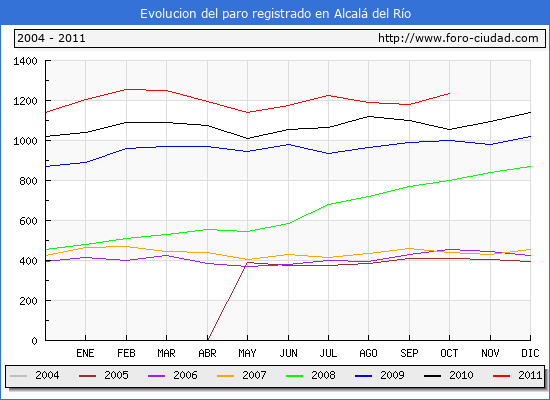 Evolucion  de los datos de parados para el Municipio de ALCALA DEL RIO hasta OCTUBRE del 2011.