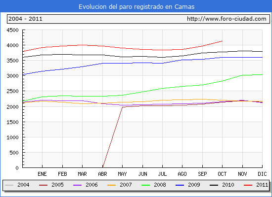 Evolucion  de los datos de parados para el Municipio de CAMAS hasta OCTUBRE del 2011.