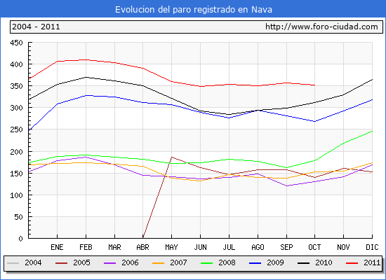 Evolucion  de los datos de parados para el Municipio de NAVA hasta OCTUBRE del 2011.