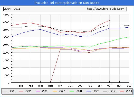 Evolucion  de los datos de parados para el Municipio de DON BENITO hasta OCTUBRE del 2011.
