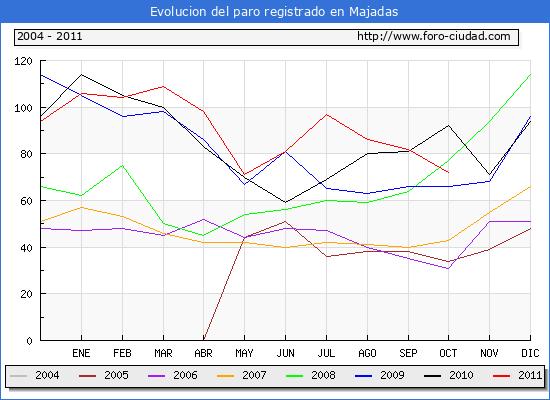 Evolucion  de los datos de parados para el Municipio de MAJADAS hasta OCTUBRE del 2011.