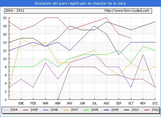 Evolucion  de los datos de parados para el Municipio de VIANDAR DE LA VERA hasta OCTUBRE del 2011.