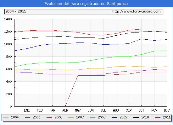 Evolucion  de los datos de parados para el Municipio de SANTIPONCE hasta OCTUBRE del 2011.