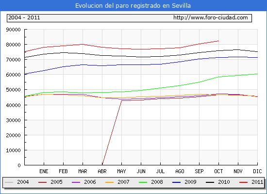 Evolucion  de los datos de parados para el Municipio de SEVILLA hasta OCTUBRE del 2011.