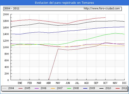 Evolucion  de los datos de parados para el Municipio de TOMARES hasta OCTUBRE del 2011.