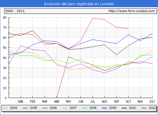 Evolucion  de los datos de parados para el Municipio de LUMBIER hasta OCTUBRE del 2011.