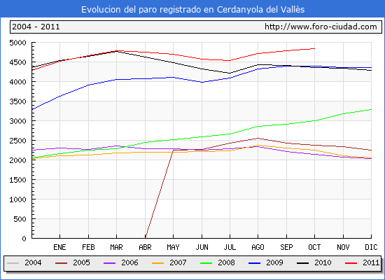 Evolucion  de los datos de parados para el Municipio de CERDANYOLA DEL VALLES hasta OCTUBRE del 2011.