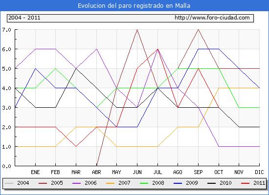 Evolucion  de los datos de parados para el Municipio de MALLA hasta OCTUBRE del 2011.