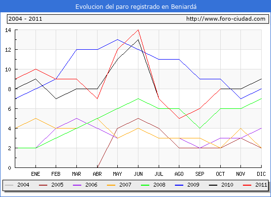 Evolucion  de los datos de parados para el Municipio de BENIARDA hasta OCTUBRE del 2011.