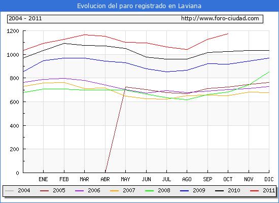 Evolucion  de los datos de parados para el Municipio de LAVIANA hasta OCTUBRE del 2011.
