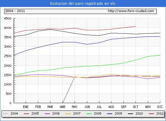 Evolucion  de los datos de parados para el Municipio de VIC hasta OCTUBRE del 2011.