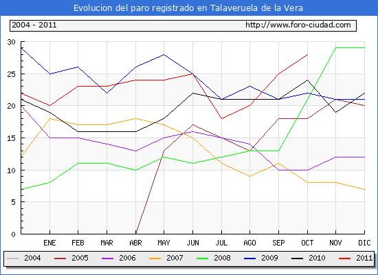 Evolucion  de los datos de parados para el Municipio de TALAVERUELA DE LA VERA hasta OCTUBRE del 2011.